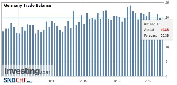 Germany Trade Balance, April 2017