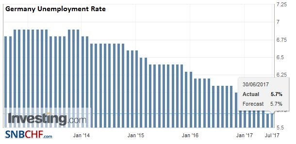 Germany Unemployment Rate, June 2017