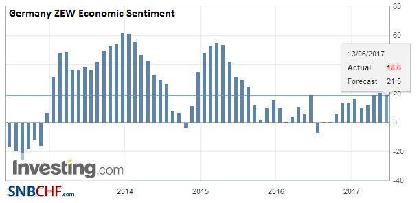 Germany ZEW Economic Sentiment, June 2017