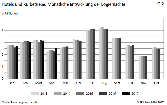 Hotels and health resorts: Monthly development of overnight stays 2013-2017
