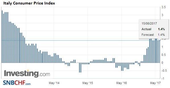 Italy Consumer Price Index (CPI) YoY, May 2017