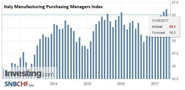 Italy Manufacturing Purchasing Managers Index (PMI), May 2017