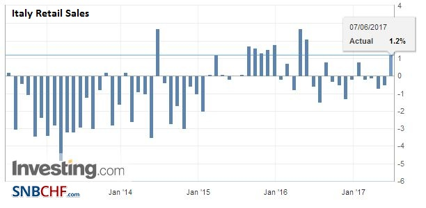 Italy Retail Sales YoY, April 2017