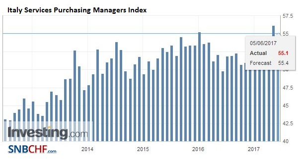 Italy Services Purchasing Managers Index (PMI), May 2017