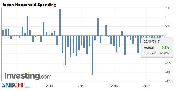 Japan Household Spending YoY, May 2017