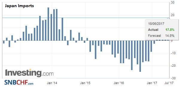 Japan Imports YoY, May 2017