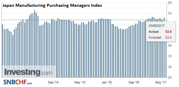 Japan Manufacturing Purchasing Managers Index (PMI), June 2017