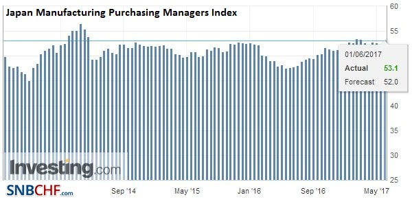 Japan Manufacturing Purchasing Managers Index (PMI), May 2017