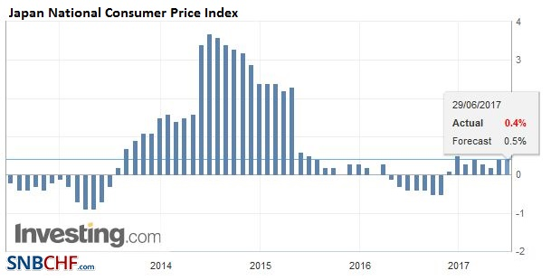 Japan National Consumer Price Index (CPI) YoY, May 2017