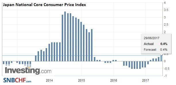Japan National Core Consumer Price Index (CPI) YoY, May 2017