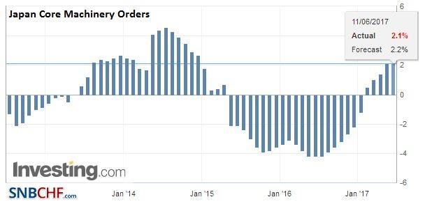 Japan Producer Price Index (PPI) YoY, April 2017