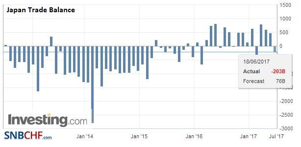 Japan Trade Balance, May 2017