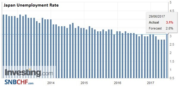 Japan Unemployment Rate, May 2017