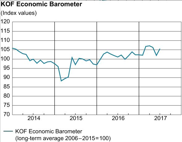 KOF Economic Barometer, June 2017