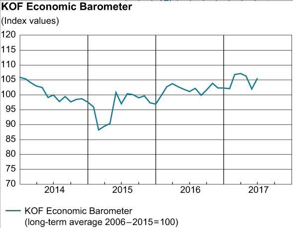 KOF Economic Barometer, June 2017