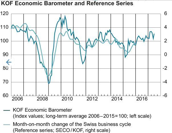 KOF Economic Barometer and Reference Series, June 2017