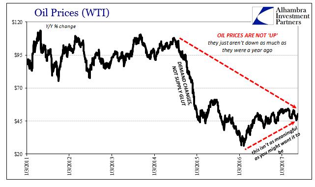 Oil Prices WTI, January 2011 - June 2017