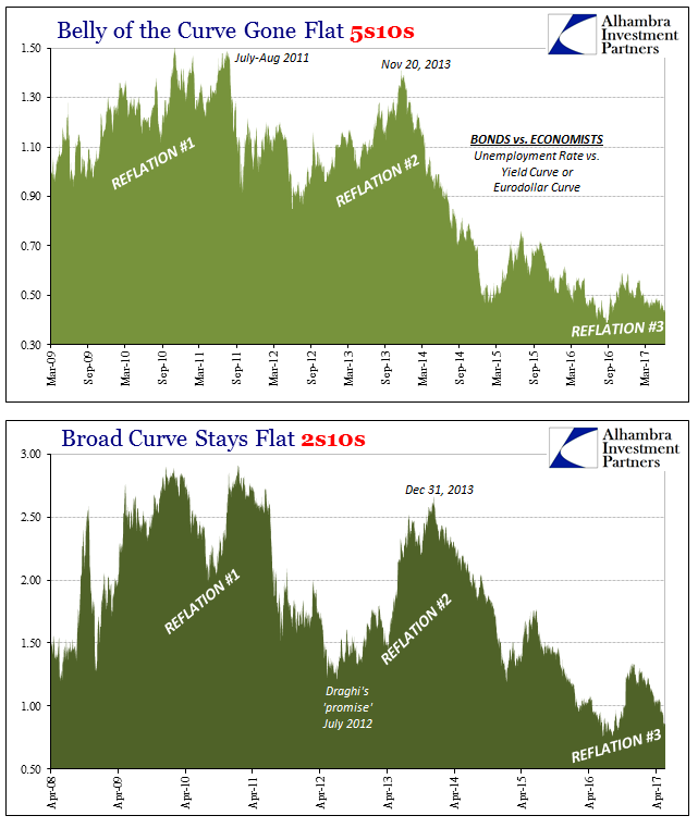 RHINO Curves, April 2008 - June 2017