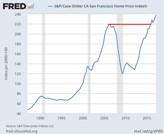S&P/Case-Shiller San Francisco Home Price Index