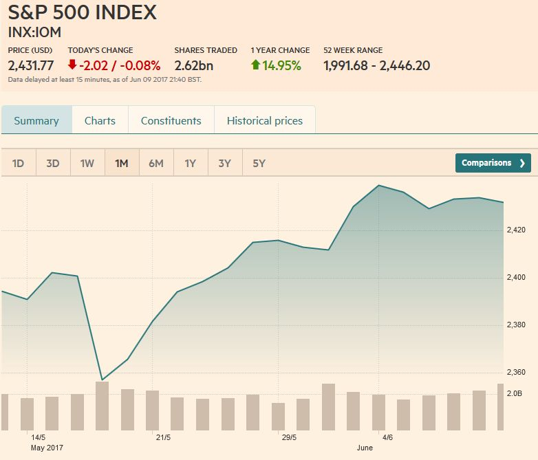 S&P 500 Index, June 10