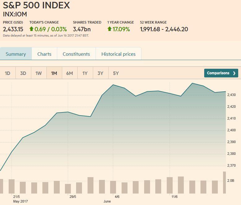 S&P 500 Index, June 17