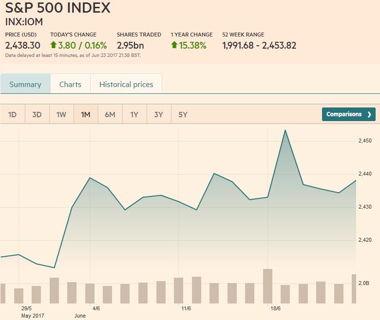 S&P 500 Index, June 24