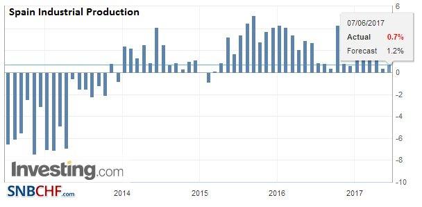 Spain Industrial Production YoY, April 2017
