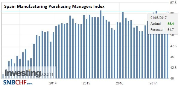 Spain Manufacturing Purchasing Managers Index (PMI), May 2017