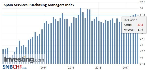Spain Services Purchasing Managers Index (PMI), May 2017