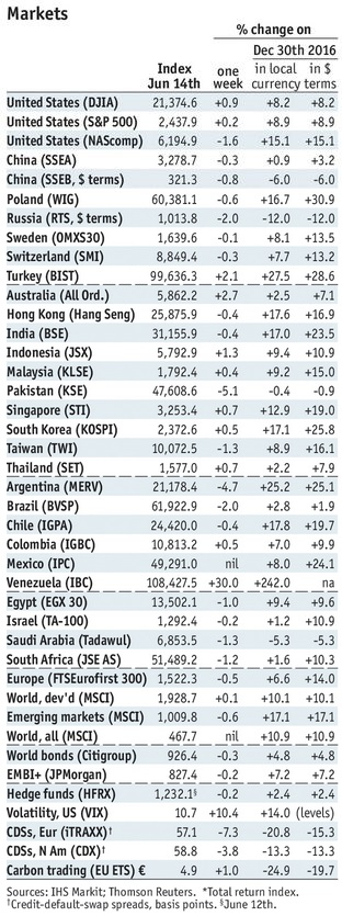 Stock Markets Emerging Markets, June 14