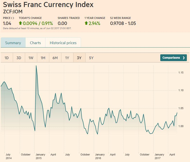 Swiss Franc Currency Index (3 years), June 03