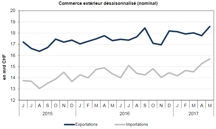 Swiss exports and imports, seasonally adjusted (in bn CHF), May 2017
