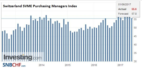 Switzerland SVME Purchasing Managers Index (PMI), May 2017