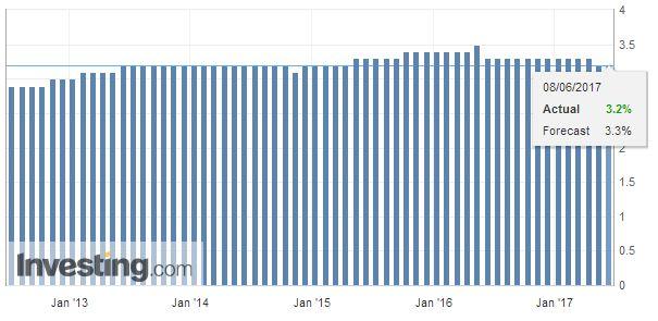 Switzerland Unemployment Rate Seasonally Adjusted, May 2017