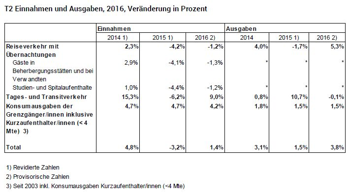 T2 Einnahmen und Ausgaben, 2016, Veränderung in Prozent