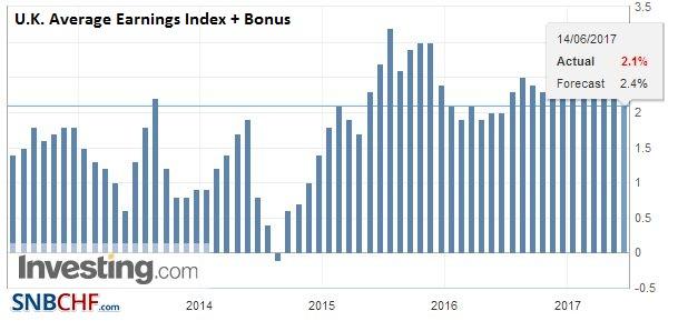 U.K. Average Earnings Index +Bonus, April 2017