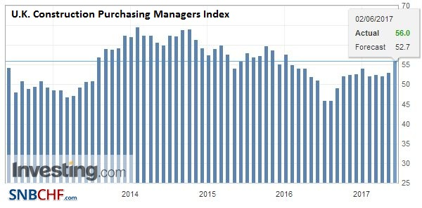 U.K. Construction Purchasing Managers Index (PMI), May 2017