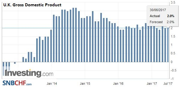 U.K. Gross Domestic Product (GDP) YoY, Q1 2017