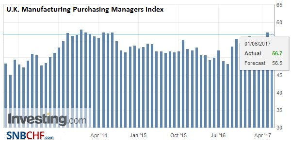 U.K. Manufacturing Purchasing Managers Index (PMI), May 2017