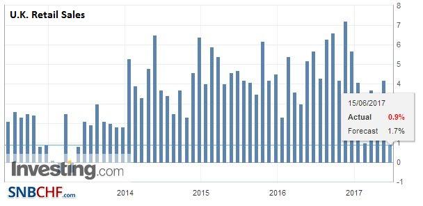 U.K. Retail Sales YoY, May 2017
