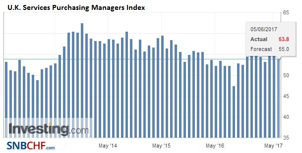 U.K. Services Purchasing Managers Index (PMI), May 2017