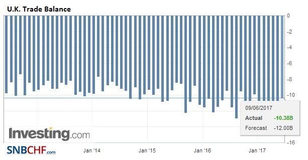 U.K. Trade Balance, April 2017