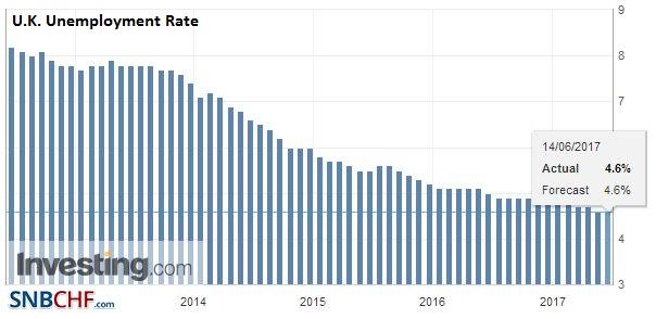 U.K. Unemployment Rate, April 2017