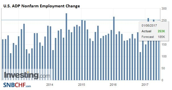 U.S. ADP Nonfarm Employment Change, May 2017