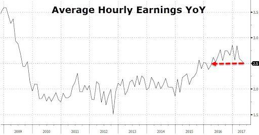 U.S. Average Earnings, May 2017