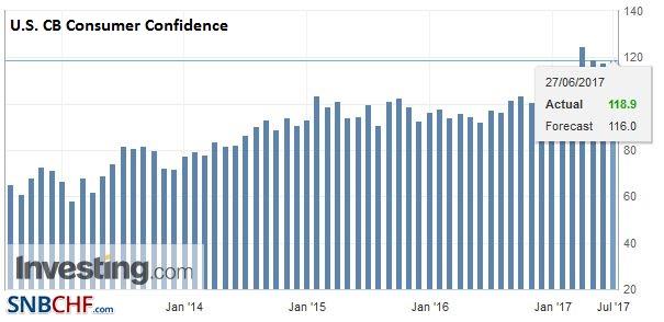U.S. CB Consumer Confidence, June 2017