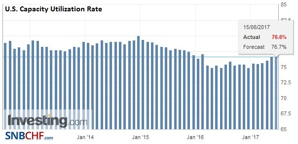 U.S. Capacity Utilization Rate, May 2017
