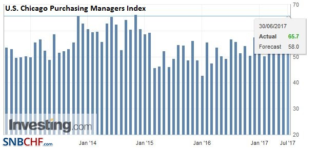 U.S. Chicago Purchasing Managers Index (PMI), June 2017