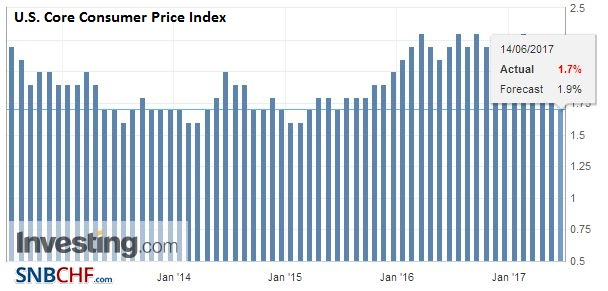 U.S. Core Consumer Price Index (CPI) YoY, May 2017