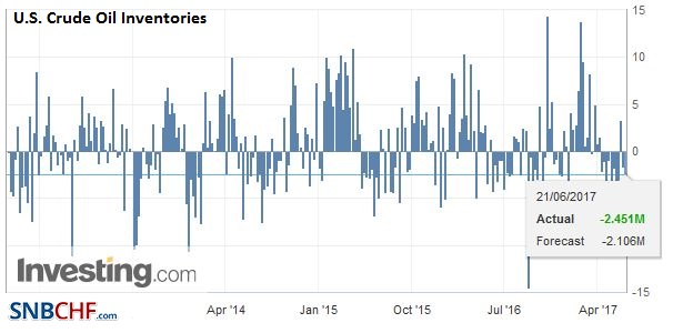 U.S. Crude Oil Inventories, May 2017